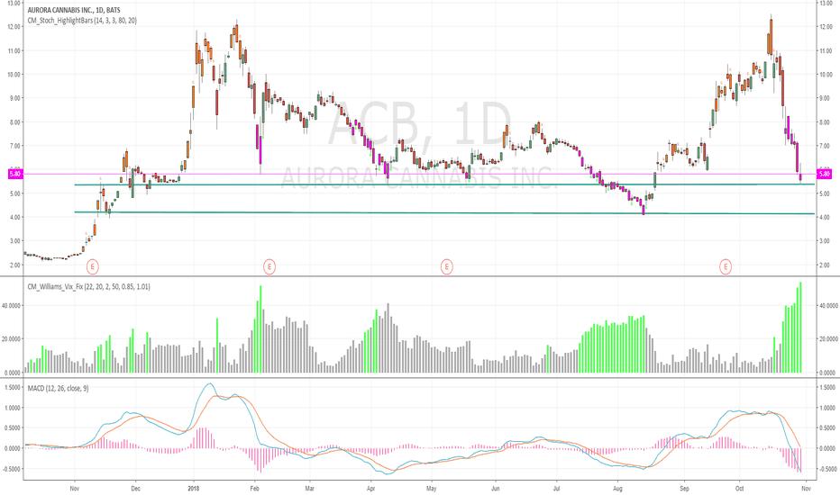 ACB: Updated Chart