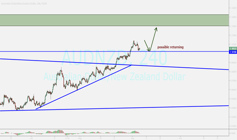 AUDNZD: audnzd...it can be a pullback ...buy opportunity