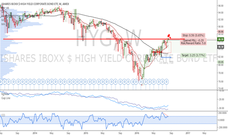 HYG: HYG: Potential weekly short in play