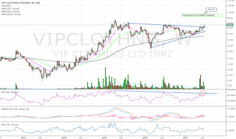 VIPCLOTHNG: Triangular pattern breakout