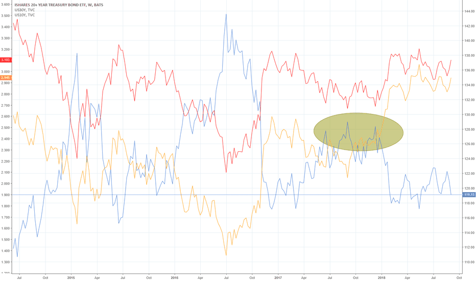TLT: Inverse relationship between TLT and 10-yr and 30-yr treasury