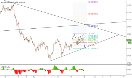 AUDUSD: AUDUSD SHORT IDEA!!