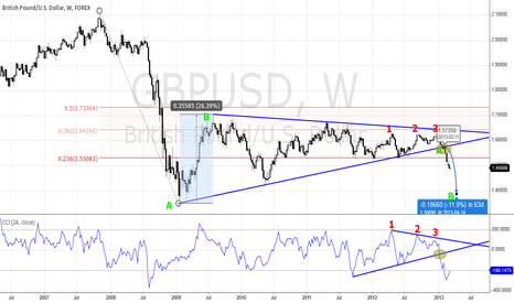GBPUSD: Cable traders happy to be short as UK keeps circling the drain