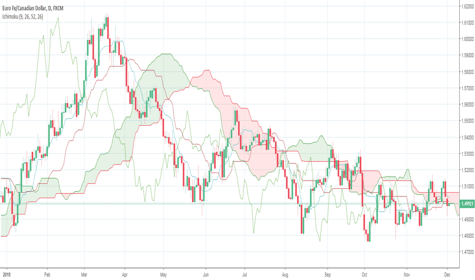 EURCAD: EURCAD: Failing to sustain cloud above daily cloud