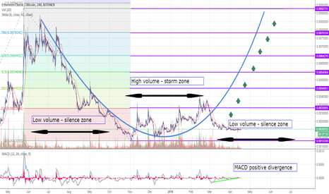ETCBTC: Ethereum Classic (ETC)-Silence before the storm? Big picture!