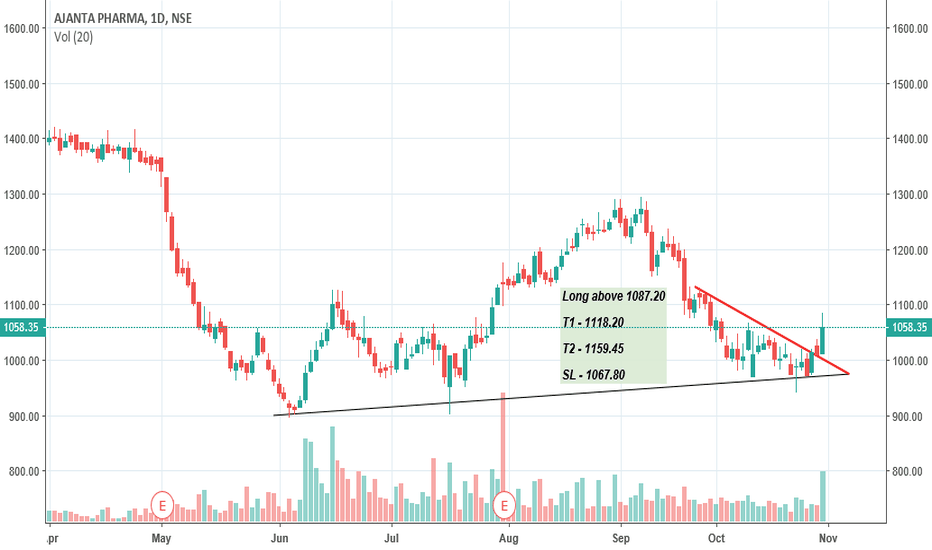 AJANTPHARM: Ajanta Pharma - Long