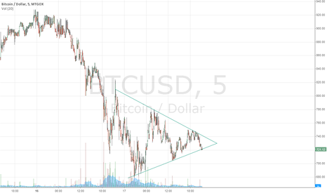 BTCUSD: Symmetric Triangle