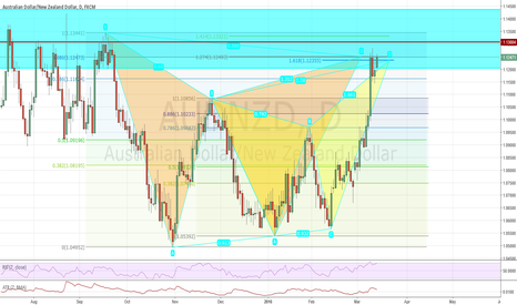 AUDNZD: AUDNZD Gartley and Butterfly Pattern