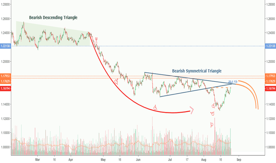 EURUSD: EURUSD H4: Price will either go down, or go down