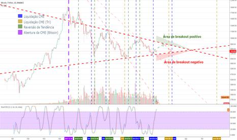 BTCUSDT: Bitcoin, breakout e a resposta para o dia 5!