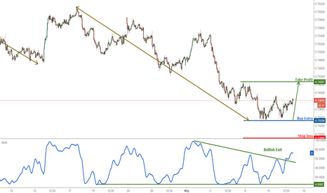 AUDUSD: AUDUSD bouncing up nicely, remain bullish