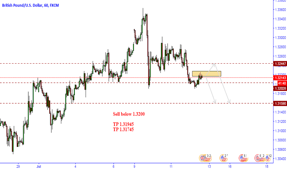GBPUSD: GBPUSD Sell Option
