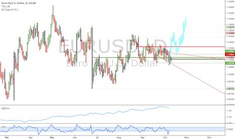 EURUSD: FX portfolio: Long EURUSD on a breakout