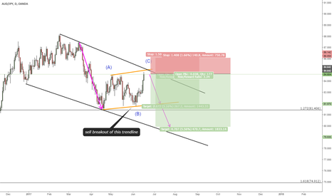AUDJPY: SELL SETUP