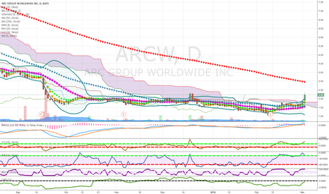 ARCW: pennies to thousands low price stock candidate in growth area