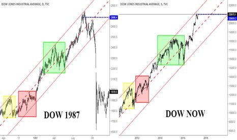 DJI: Dow Frattale 1987