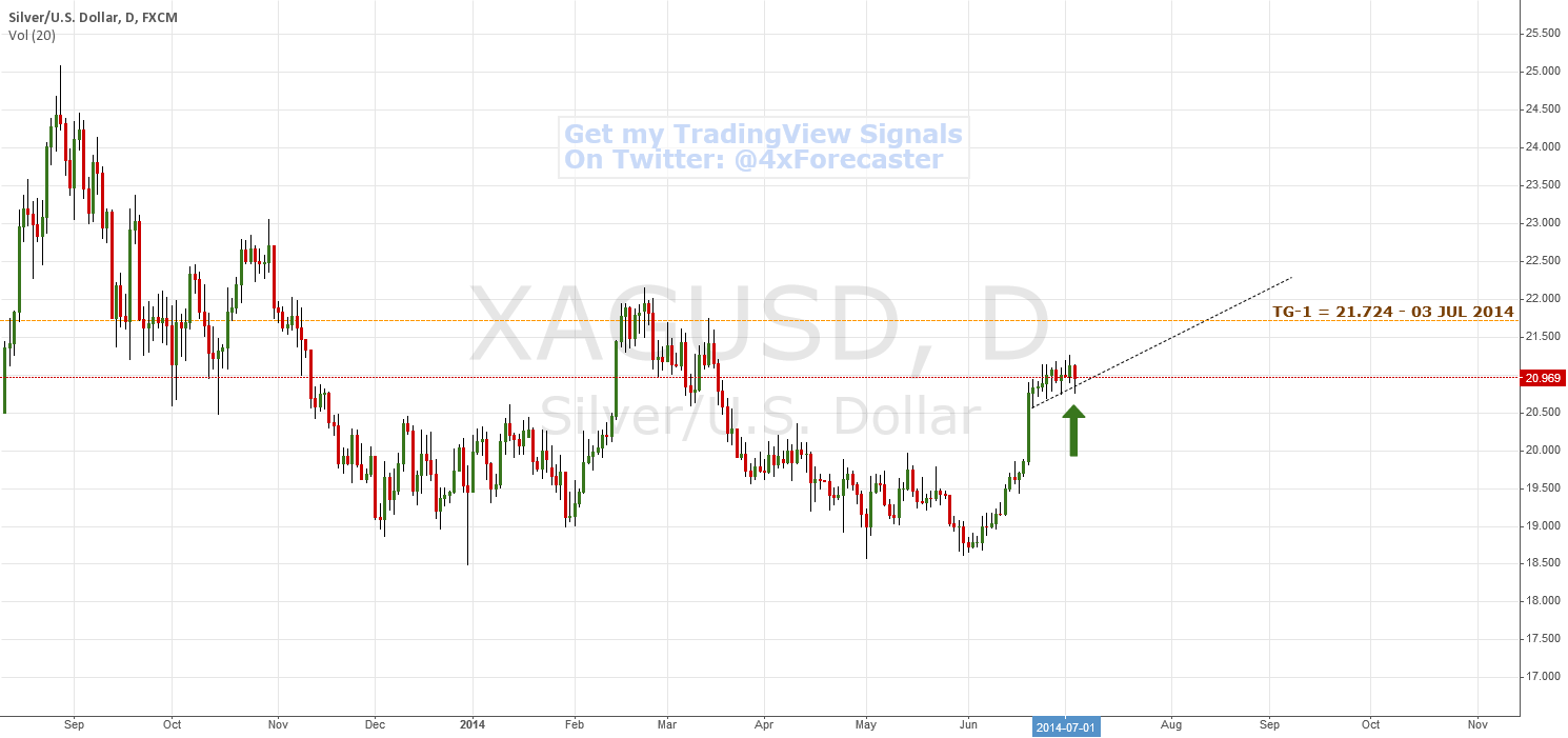 Potential Support At TL And Reversal @21.724   $XAG $SLV #Silver