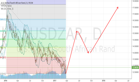 USDZAR: USDZAR..Finance Minister about to be replaced, ZAR will TANK.
