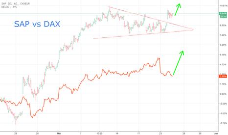 SAPD: SAP vs DAX