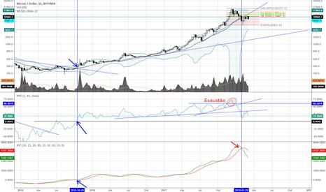 BTCUSD: vish! um mercado de baixa agora no Bitcoin
