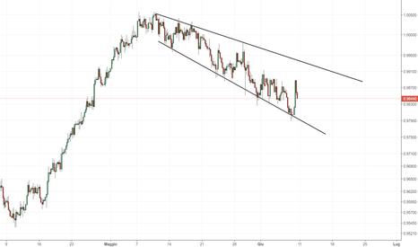 USDCHF: USDCHF: espansione di volatilità mostrata dal grafico 4H