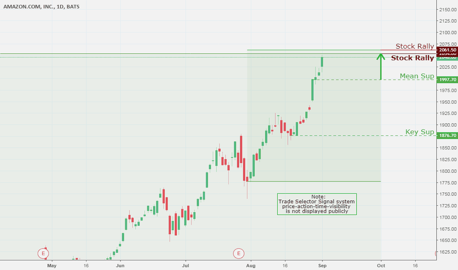 AMZN: Amazon.com, Daily Chart Analysis 9/4