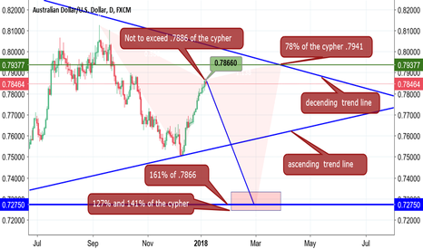 AUDUSD: AUD/USD Cypher prediction,any missed targets invalidates pattern