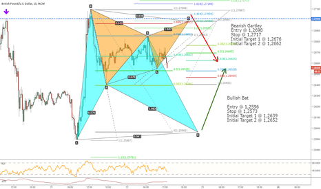 GBPUSD: GBPUSD - Price locked between 2 Harmonic Patterns