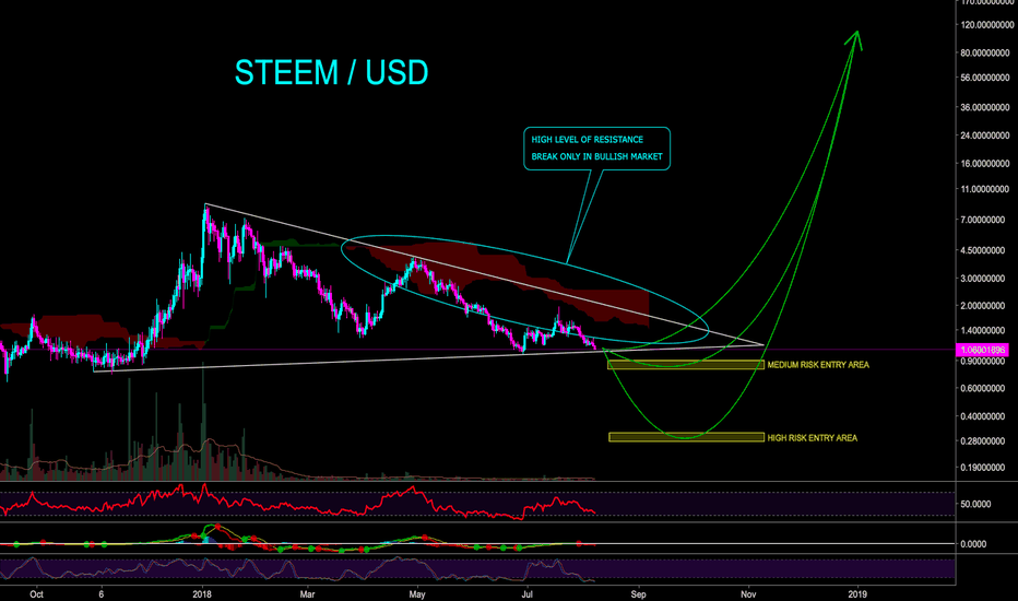 STEEMUSD: STEEM / USD TO HIT $100 WITHIN 6 MONTH - CryptoManiac101