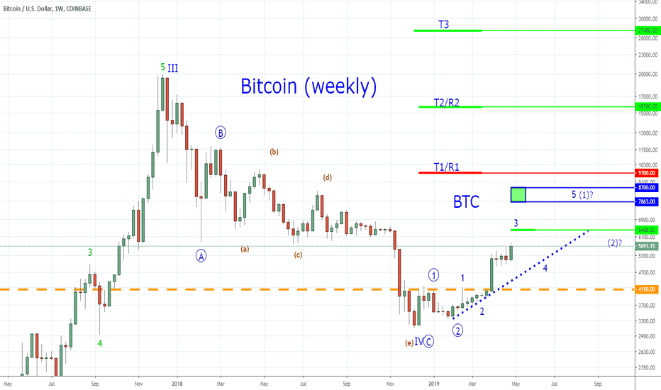 BTCUSD: Bitcoin - Chasing Greener Pastures - A Lot of Open Field Ahead