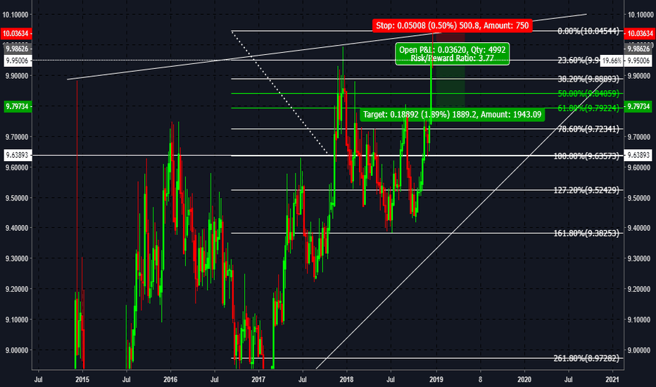 EURNOK: EUR/NOK Short Idea