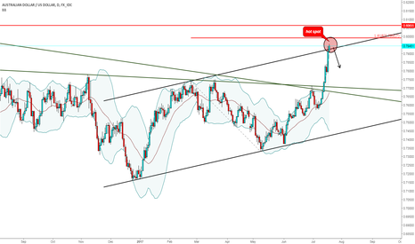 AUDUSD: audusd watch for bearish price action