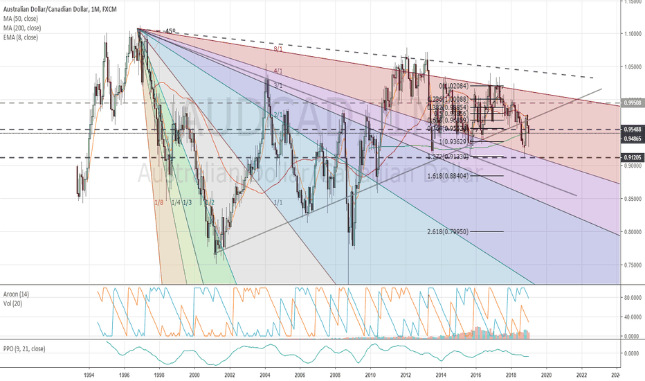 AUDCAD: $AUDCAD Monthly chart update