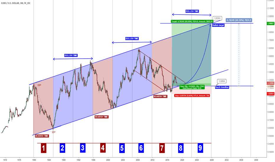 EURUSD: EURUSD - 12 years bullish wave