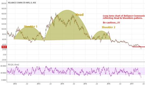 RCOM: RCOM: Still trading on news...