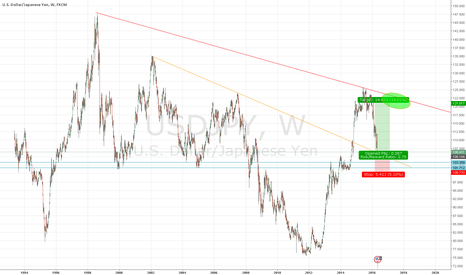 USDJPY: Maybe a weekly longterm long? with great reward