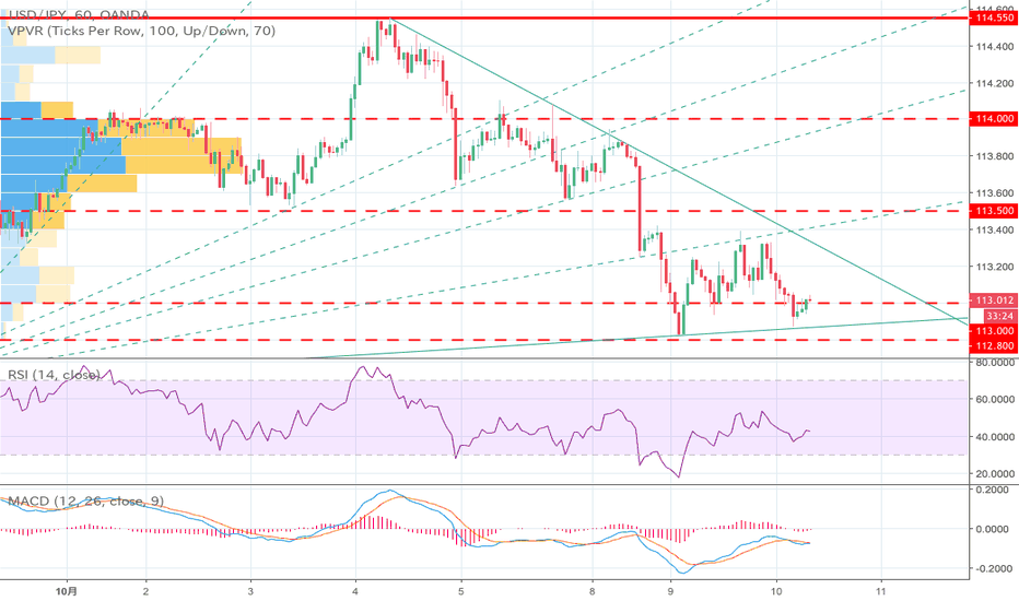USDJPY: ドル円はそろそろ反発に転じるか