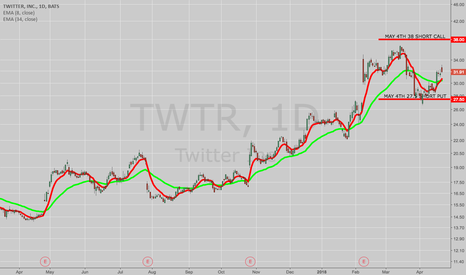 TWTR: THE WEEK AHEAD: TWTR, X, IYR, XLU, ORCL, IBM