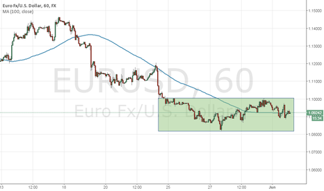 EURUSD: EURUSD ready to bounce back?