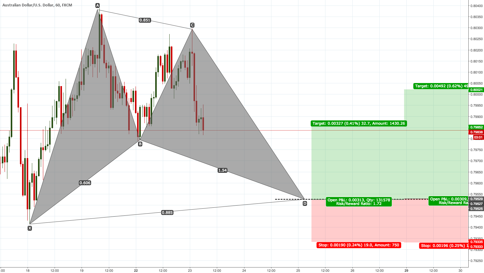 AUDUSD |60| Bullish Bat