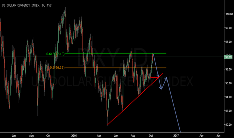 DXY: Short at the 0.618 level