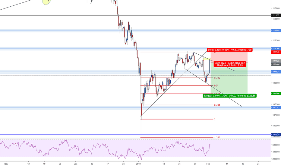 USDJPY: USDJPY DOUBLE TOP