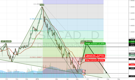 USDCAD: The R/S and the Head and Shoulder tells everything