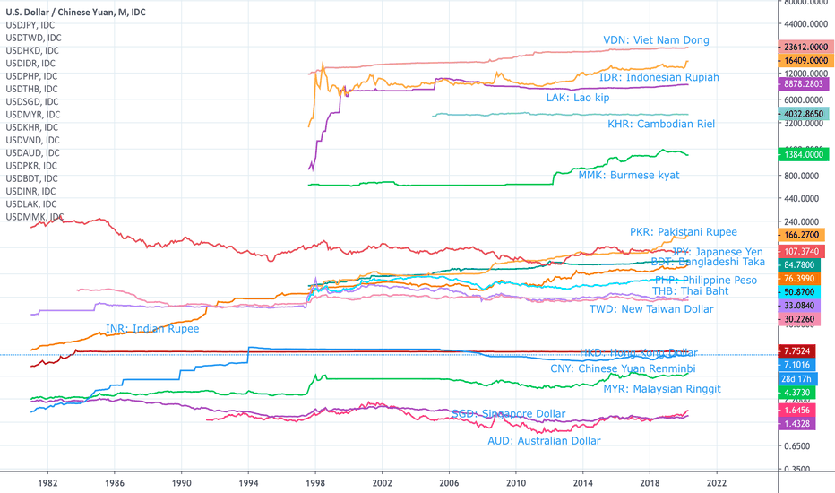 Usd Cny Chart Dollar Yuan Rate