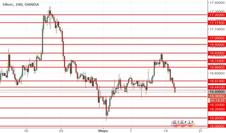 XAGUSD: XAG/USD: precios de la plata están bajando