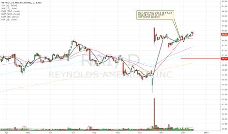 RAI: Buy Signal for Reynolds American Inc