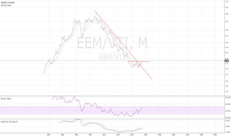 EEM/VTI: EEM/VTI montly - time for emerging market - 7/26/2017