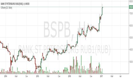 BSPB: Анализ компании «Банк «Санкт-Петербург»