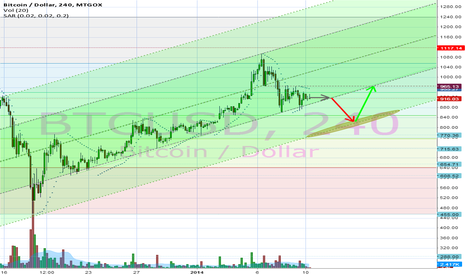 BTCUSD: 4h chart, upward channel to be tested another time.