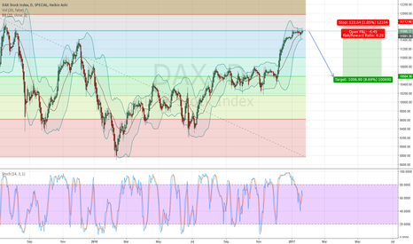 DAX: DAX Index just hit the 78.6 Fibonacci Retracement